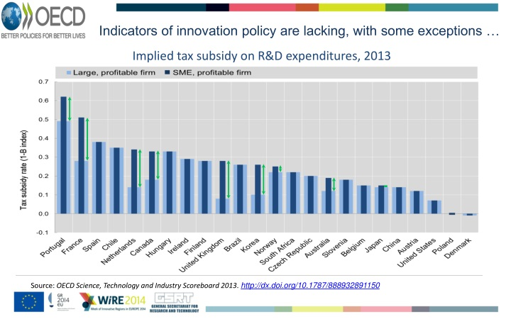 Indicators of innovation policy are lacking, with some exceptions …