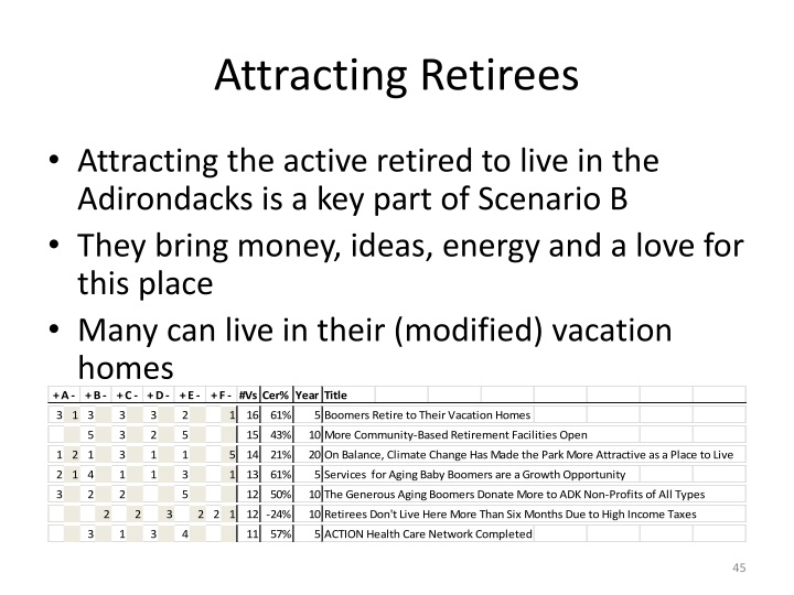 Attracting Retirees