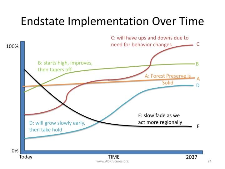 Endstate Implementation Over Time
