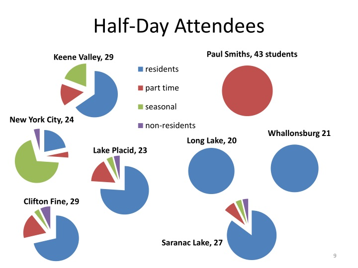 Half-Day Attendees