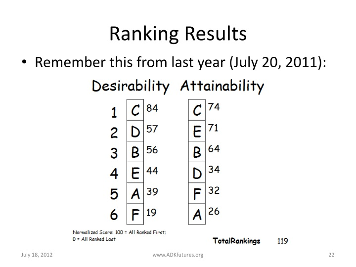 Ranking Results