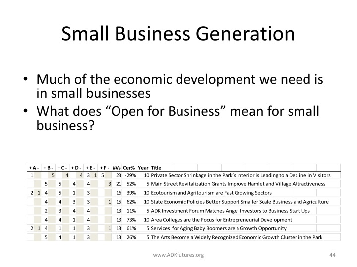 Small Business Generation