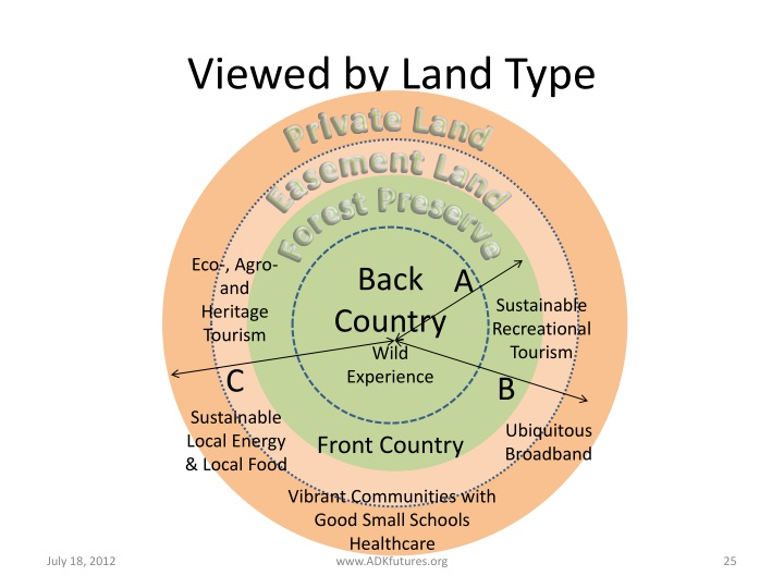 Viewed by Land Type