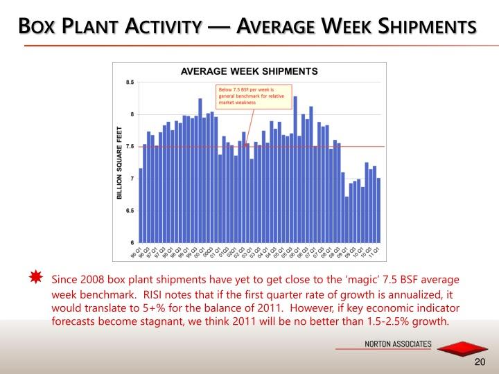 Box Plant Activity — Average Week Shipments
