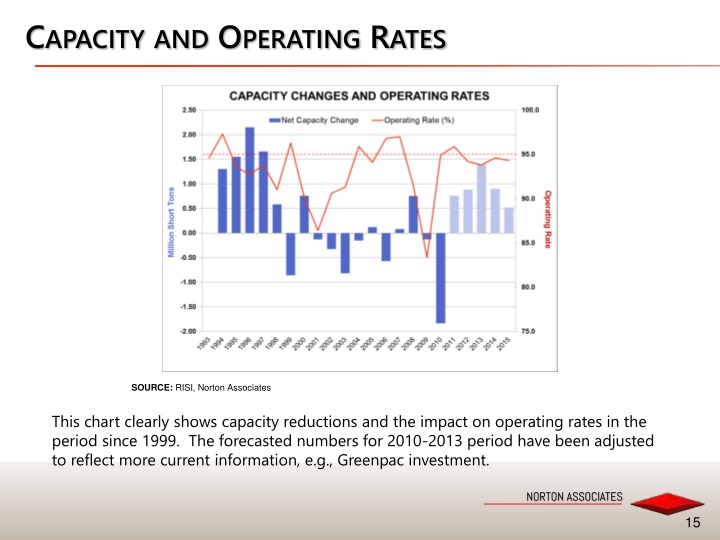 Capacity and Operating Rates