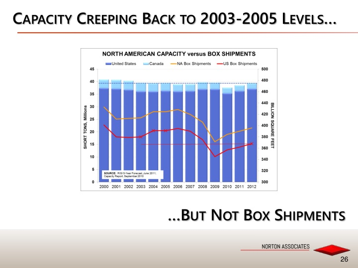 Capacity Creeping Back to 2003-2005 Levels…