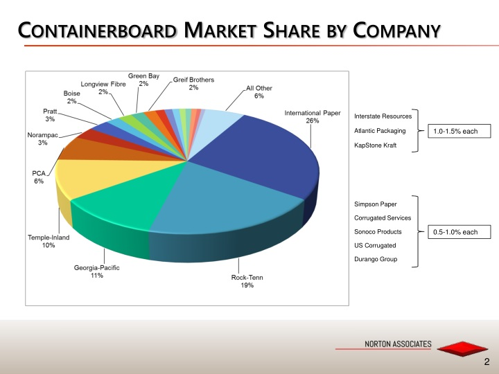 Containerboard market share by company