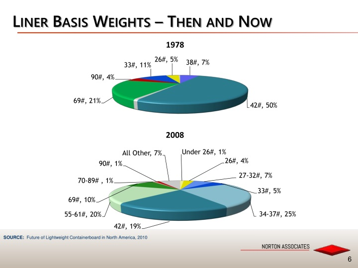Liner Basis Weights – Then and Now