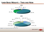 liner basis weights then and now