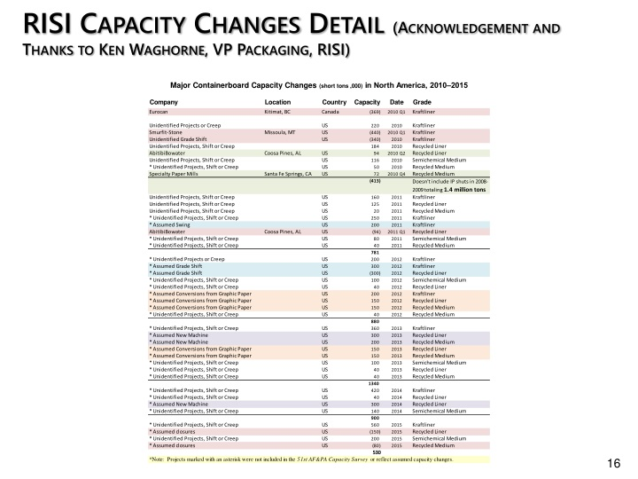 RISI Capacity Changes Detail