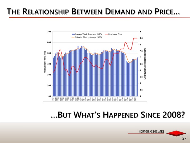 The Relationship Between Demand and Price…