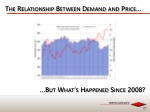 the relationship between demand and price