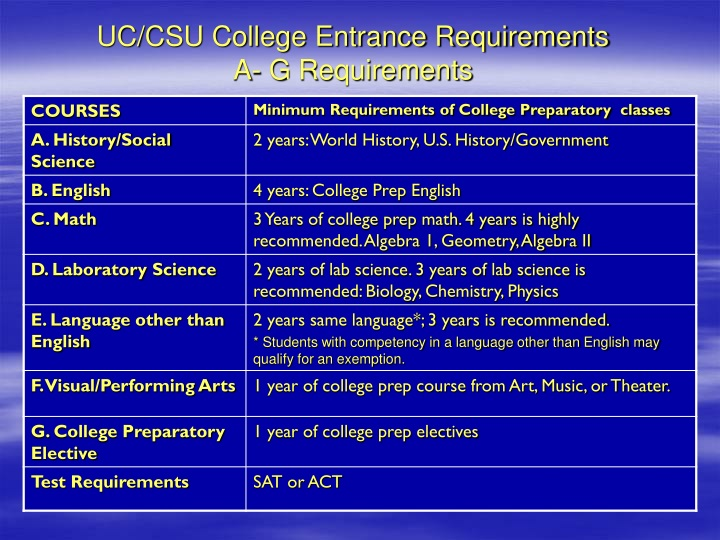 UC/CSU College Entrance Requirements
