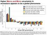 higher macro and micro uncertainty in recessions appears to be a global phenomena