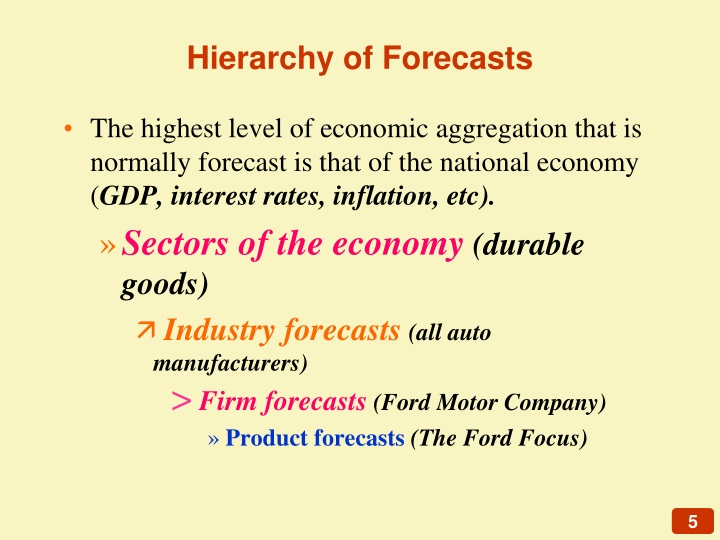 Hierarchy of Forecasts