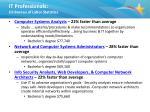 it professionals us bureau of labor statistics2
