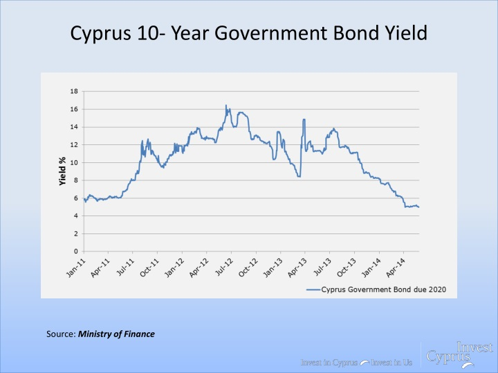Cyprus 10- Year Government Bond Yield