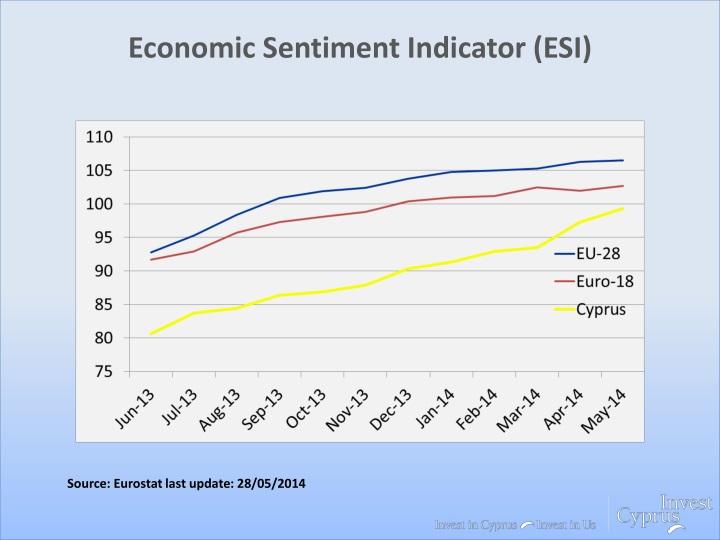 Economic Sentiment Indicator (ESI)