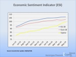 economic sentiment indicator esi