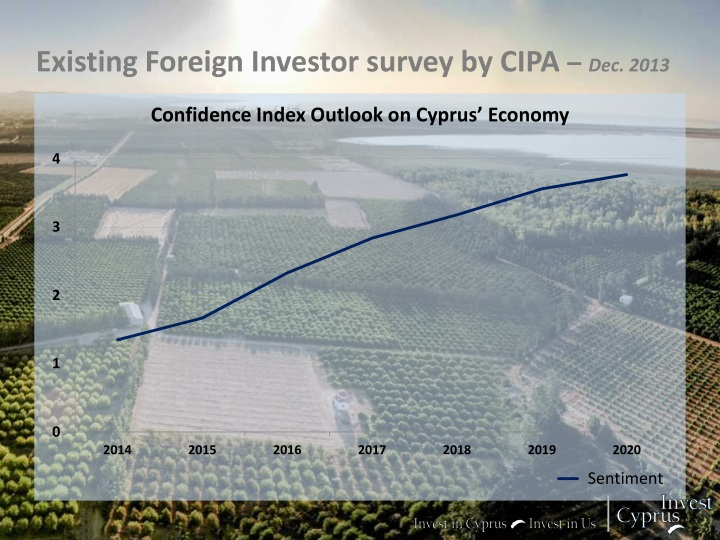 Existing Foreign Investor survey by CIPA