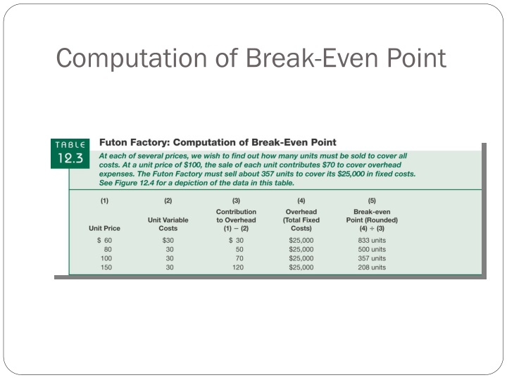 Computation of Break-Even Point