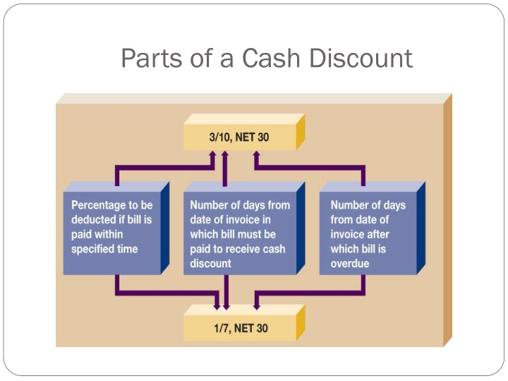 Parts of a Cash Discount