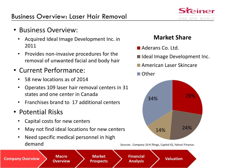Business Overview: Laser Hair Removal
