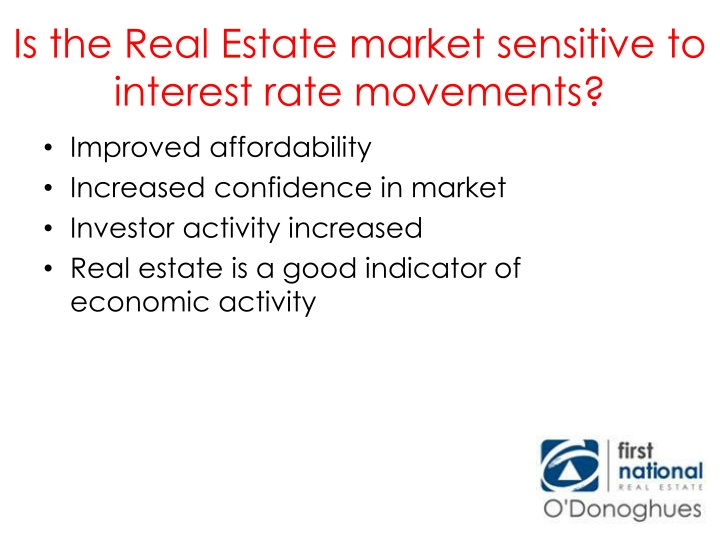 Is the Real Estate market