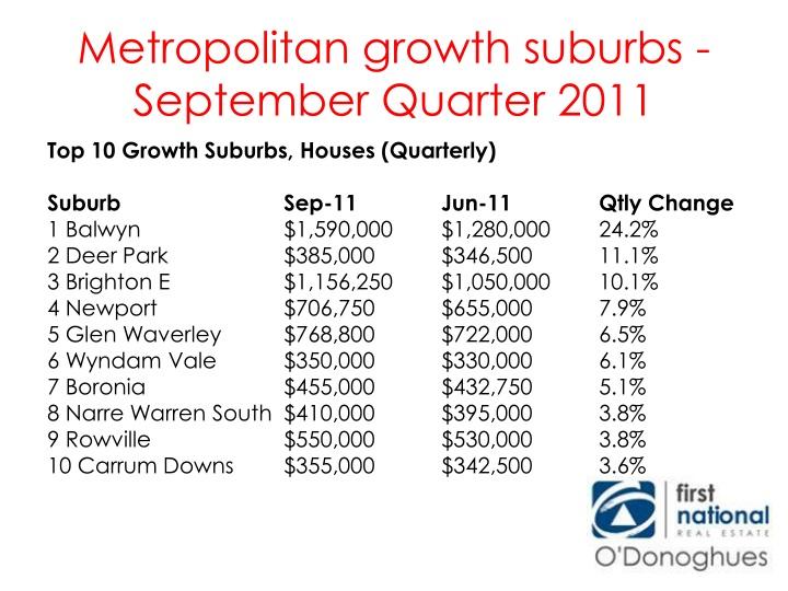 Metropolitan growth suburbs - September