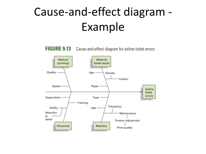 Cause-and-effect diagram - Example