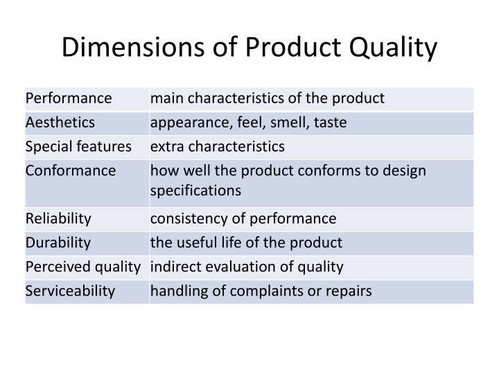 Dimensions of Product Quality