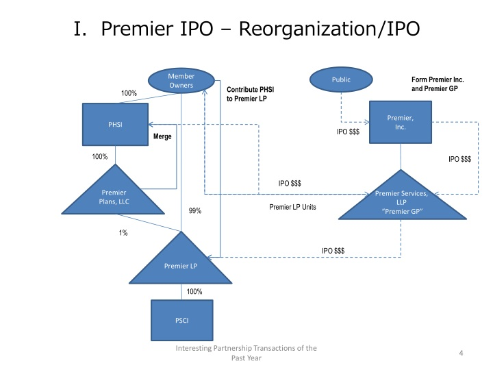 I.  Premier IPO – Reorganization/IPO