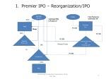 i premier ipo reorganization ipo