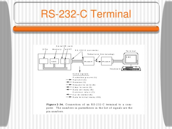 RS-232-C Terminal