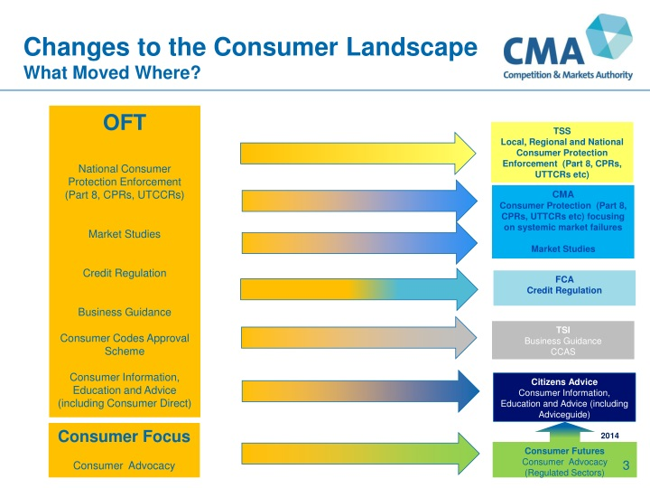 Changes to the consumer landscape what moved where
