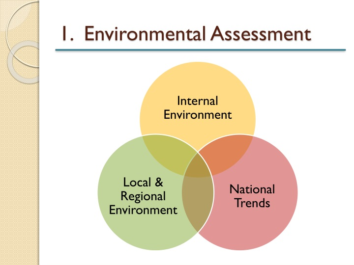 1.  Environmental Assessment