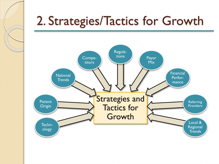 2. Strategies/Tactics for Growth