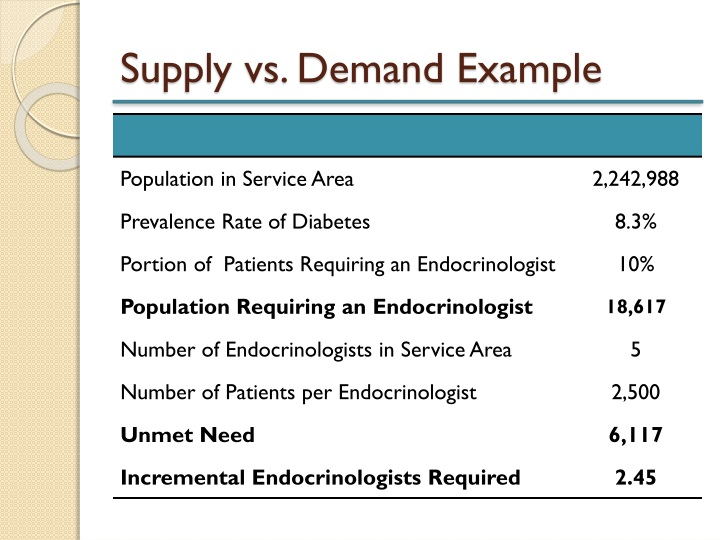 Supply vs. Demand Example