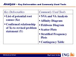 analyze key deliverables and commonly used tools
