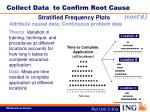 collect data to confirm root cause5