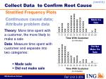 collect data to confirm root cause6