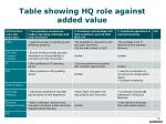table showing hq role against added value