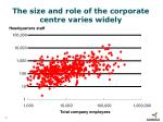 the size and role of the corporate centre varies widely