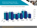achievement gaps continue into postsecondary college completion