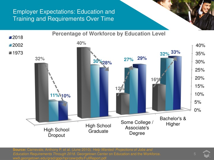 Employer Expectations: Education and