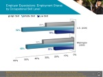 employer expectations employment shares by occupational skill level