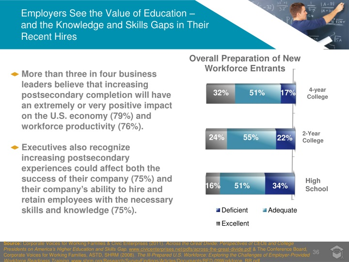 Employers See the Value of Education –