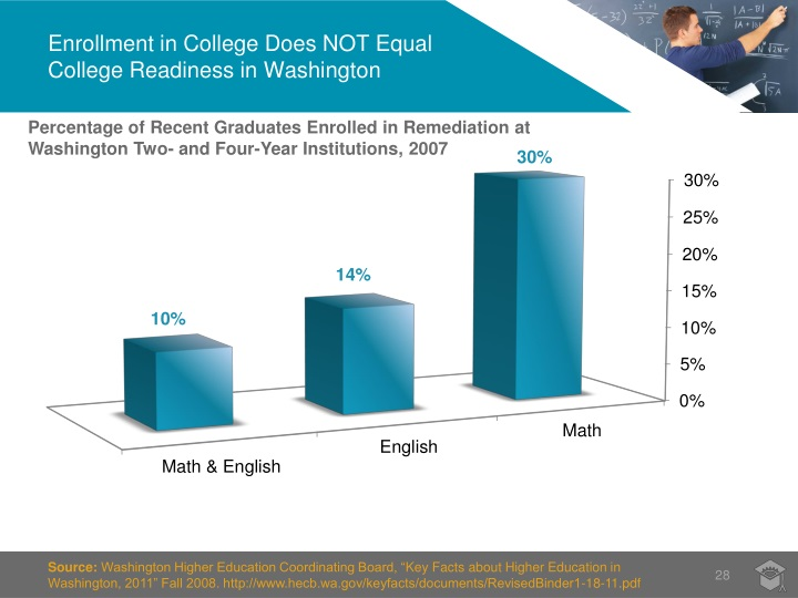 Enrollment in College Does NOT Equal