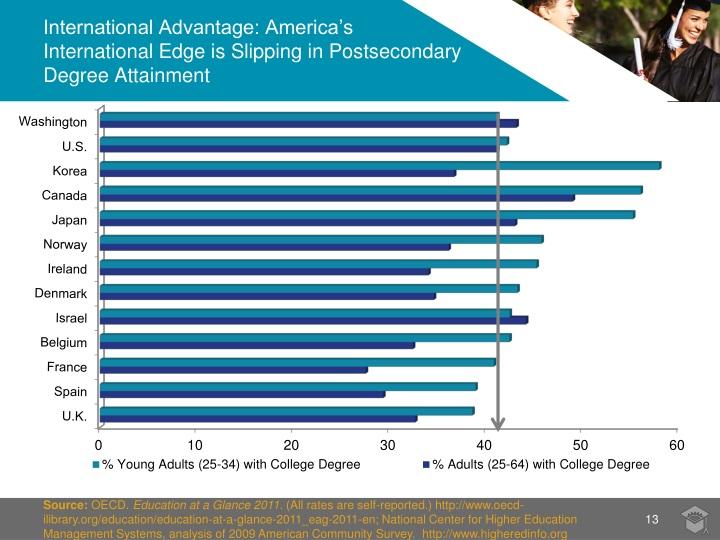 International Advantage: America's