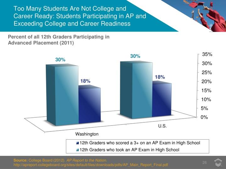 Too Many Students